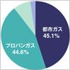 熱源別世帯構成比率グラフ